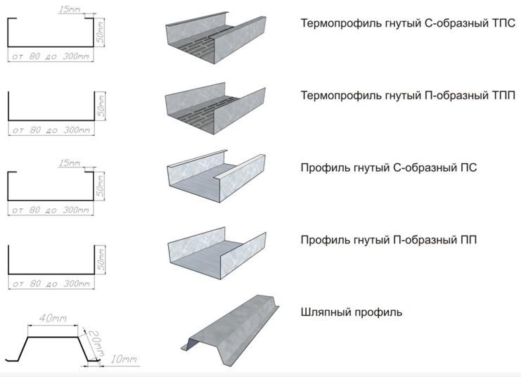 Профиля ЛСТК Область применения